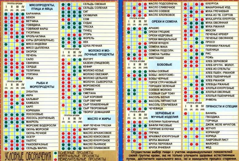 Таблица продуктов по группе крови