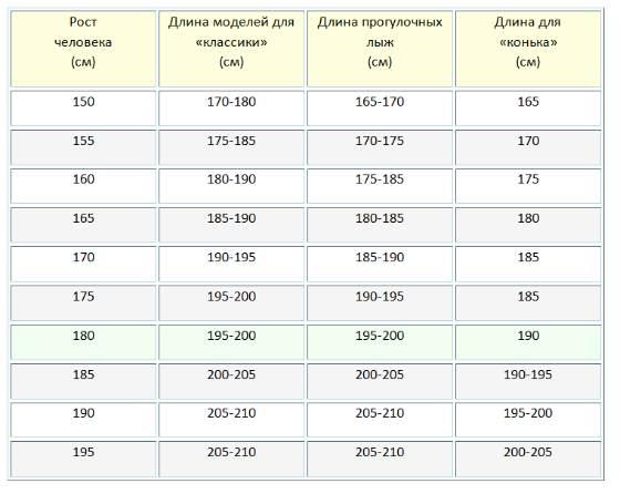Таблица по росту